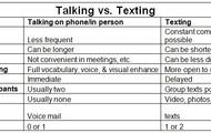 Talk or Text?