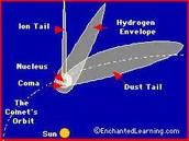 Parts of a comet