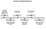Timeline of Coppell School Establishment part 1