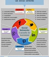 5 Ways Businesses Can Use Social Networks