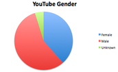 Users' Gender Graph