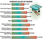 salary with degree