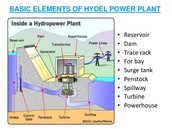 Hydroelectric dam diagram.