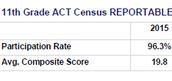 Longitudinal data on PHS Juniors taking the ACT