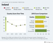 Ireland Score over Time & Country Comparisons
