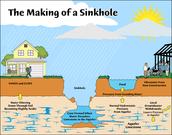 Limestone & Sinkholes