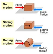 Types of friction: