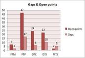 Gaps & Open points identified