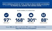 Airline Deregulation Statistics