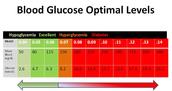 optimal glucose levels