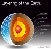 What are the features of Earth's Crust, Mantle and Core?
