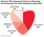 Statistic of valentines day