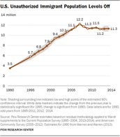 Illegal Immigration 1990 - 2014