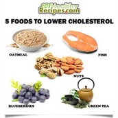 What does your cholesterol level mean?