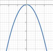 Parabola Opening Downwards