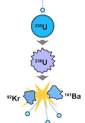 Nuclear Fusion Vs. Nuclear Fission