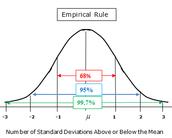 Empricial Rule