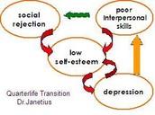http://janetius.page.tl/Quarterlife-Transition.htm
