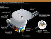 Parts of the spacecraft
