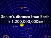 How far is Saturn from the Earth?