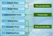 Multimedia stages of production