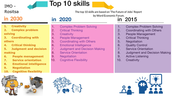 Top 10 skills for 2015, 2020, 2030