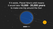 Planet 9's orbit time