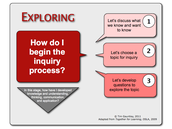 Beginning the Inquiry Process
