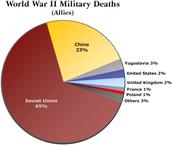 {deaths     that    happend in world war 2 }