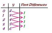 First Differences