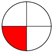 One-fourth of the circle is shaded.