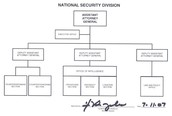 national security council organization chart