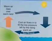 How do Sea Breezes Blow?