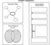 Venn Diagram, Story Map, Semantic Map