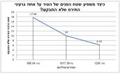 גרף המתאר את השפעת שטח הפנים של הסיר על אחוז הגרעינים שלא התבקעו.