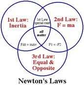 his laws