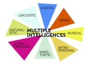 Multiple Intelligences Test: Intrapersonal