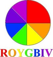 How to remember the colors of the rainbow?