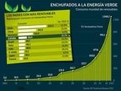 Algunos países y sus compromisos con la energía verde