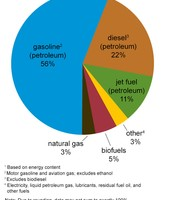 Transportation Energy