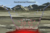Where is geothermal energy found?