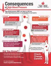 Major Syptoms