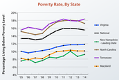 Poverty Rate By State