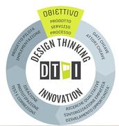 Che cos'è il Design Thinking
