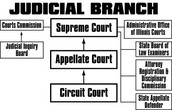 Judicial Branch Layout