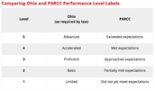 Performance Level Recommendations for Ohio's State Tests