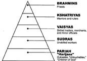 Caste System Triangle