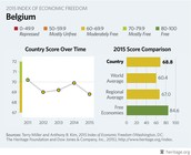 Country's score over time