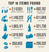 The 10 Items