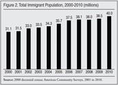 2000-2010 Census of Undocumented people